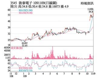熱門股-敦泰 Q4看俏股價樂漲