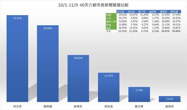 六都市長最新民調出爐,臉書粉專「聲量看政治」10日在臉書貼文指出。在六都之中,台北市長柯文哲暫居第一(33.32%)、其次是高雄市長陳其邁(29.44%)、第三名是台南市長黃偉哲(18.02%)、第四名是新北市長侯友宜(11.25%);第五是桃園市長鄭文燦(5.72%),第六則是台中市長盧秀燕(2.25%)。(圖/聲量看政治 臉書)