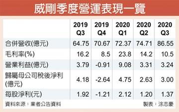威剛10月營收激增35.4%