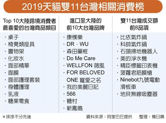 2019天貓雙11台灣相關消費榜