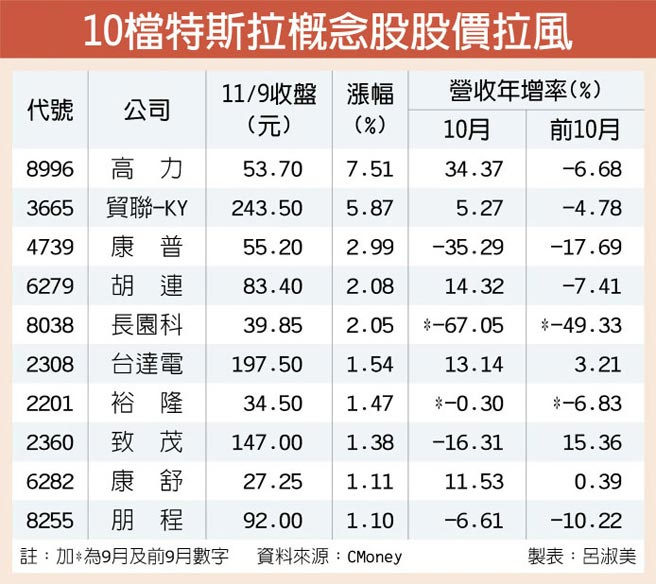 10檔特斯拉概念股股價拉風