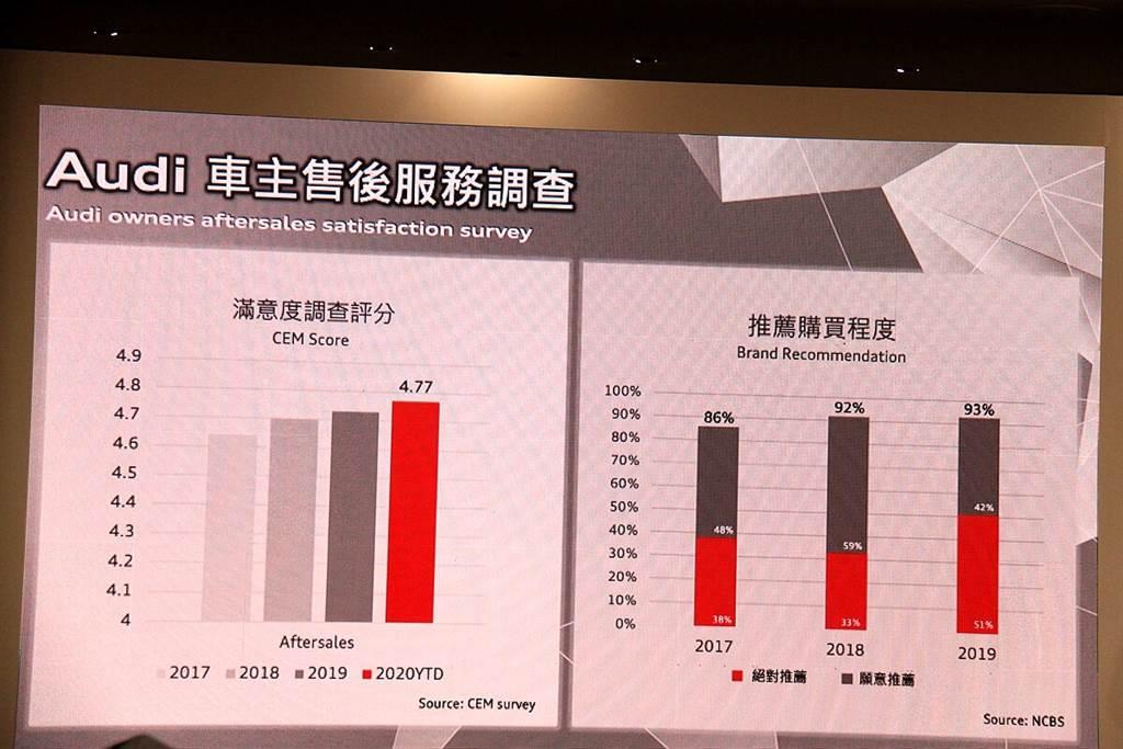 台灣奧迪自2019年起導入包括顧客導向、服務品質及在地化產品策略等三大管理方針,為品牌與通路持續帶來創新進化。不斷的努力之下,在顧客滿意度方面,逐年持續正成長中!