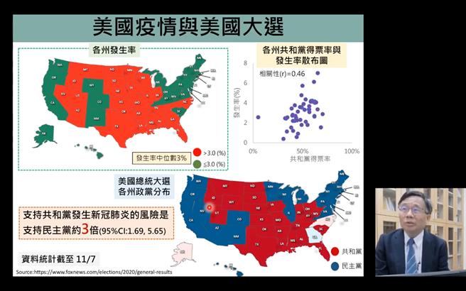台大公衛學院教授陳秀熙表示,今年美國總統大選結果已幾乎出爐,以各州得票率對比各州發生率,可以看見紅色(共和黨)拿下的州,發生率多高於中位數3%,而藍色(民主黨)拿下的州,發生率則多小於3%。(圖取自新冠肺炎科學防疫園地)