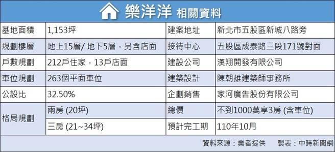 「樂洋洋」詳細建案資料,預計110年10月完工。(圖/中時新聞網攝)
