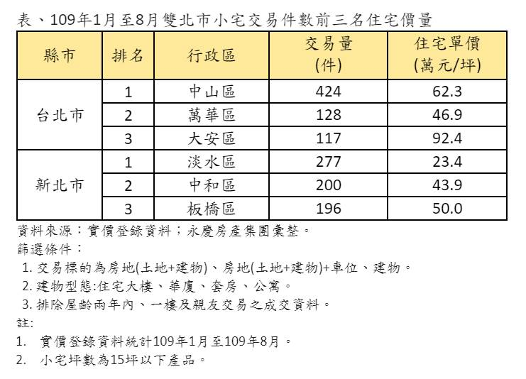 表、109年1月至8月雙北市小宅交易件數前三名住宅價量
