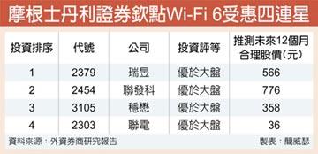 Wi-Fi 6三優勢 大摩最推薦瑞昱