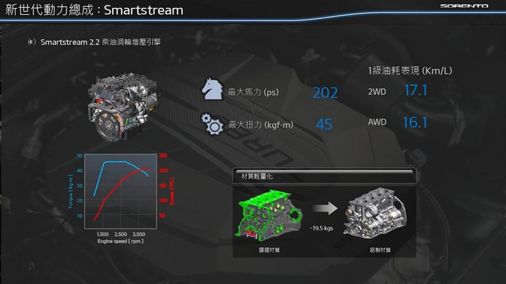 新世代Smart stream 2.2升引擎將上一代鑄鐵的汽缸本體改為鋁合金材質,而減輕19.5公斤的重量,再加上其他優化配置,更讓引擎整體重量減輕了38.2公斤,讓原本操控表現就屬上乘的上一代Sorento,在這新一代又再大幅度地進化。