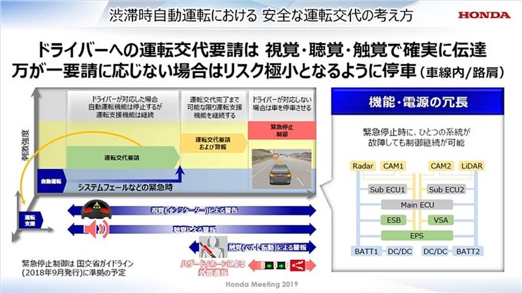 首款取得國土交通省 LV3 自動駕駛認證車型,Honda Legend 將搭載「Traffic Jam Pilot」系統