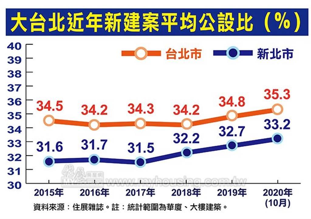 大台北近年新建案平均公設比(%)