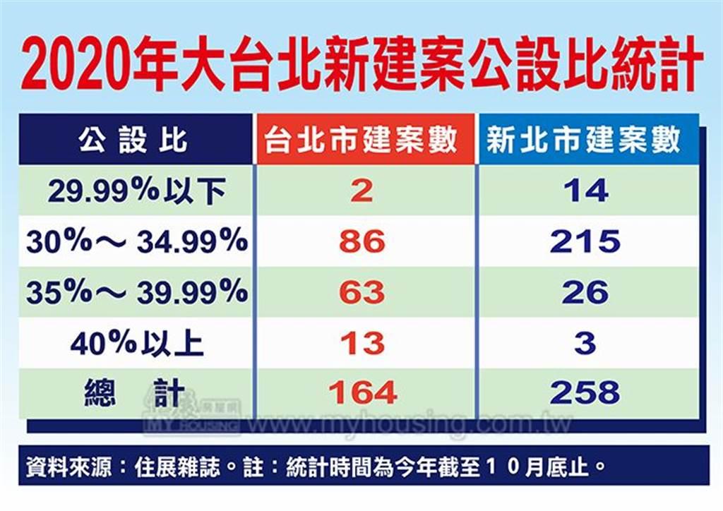 2020年大台北新建案公設比統計