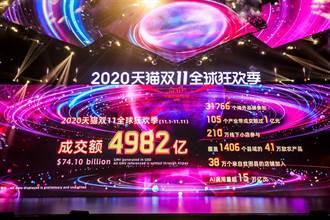 天貓雙11落幕 成交額達4982億元人民幣