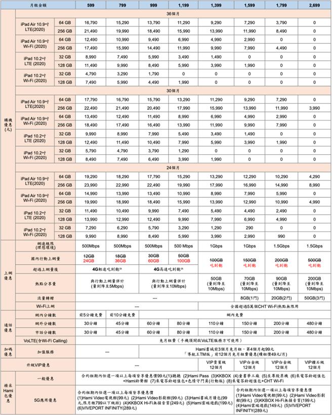 中華電信公布的全新iPad Air及iPad的5G綁約方案 。(中華電信提供)