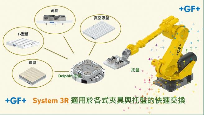 3R零点定位系统重复精度高、夹持力强,亦具备各种自动化配套方案满足自动化扩展之需。图/乔治费歇尔机械提供
