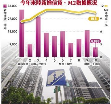 陸10月新增信貸 今年來最低