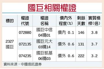 權證星光大道-中國信託證券 國巨 雙利多Q4不淡