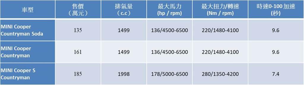 2021 MINI COUNTRYMAN車型售價表。