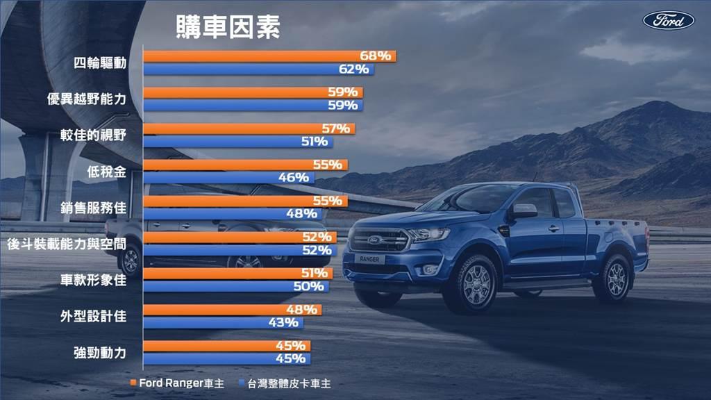 2020年上半年度的新車車主市場調查結果