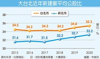 天龍國公設比 衝破35%天花板