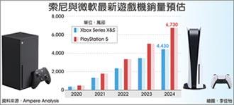 索尼微軟新遊戲機 恐缺貨到明年