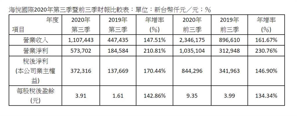 海悅國際2020年第三季暨前三季財報比較表:單位:新台幣仟元/元;%