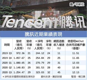 騰訊Q3獲利增89% 超預期