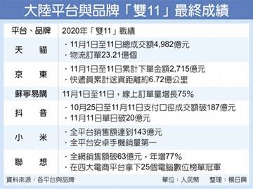 雙11新紀錄 天貓、京東11天交易7,700億人民幣