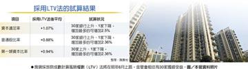 房貸風險計算新制LTV法明年上路 國銀放款能量 將增2.19兆元