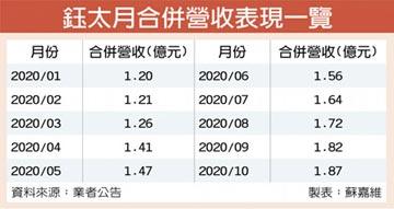 鈺太啖陸TWS大單 業績衝