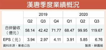 漢唐 前三季賺逾1.5個股本