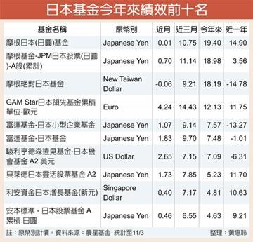 股東報酬率、公司治理提升 法人調升日股投資評等