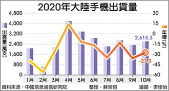 陸10月手機出貨 年減27%