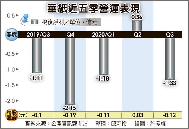 華紙近五季營運表現