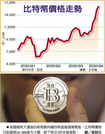 比特幣衝破16,000美元 3年首見