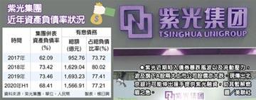 紫光債務風暴 北京銀行伸援手