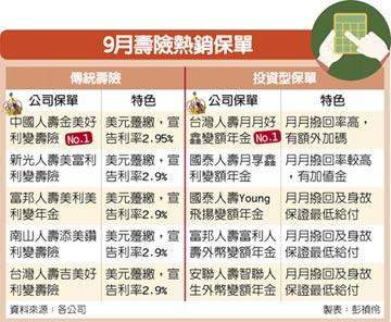 兩投資型保單 9月最熱賣