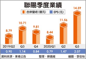 聯陽Q4業績 挑戰年增雙位數