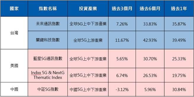 资料来源:彭博, 元大投信整理,2020/10/30指数报酬以原币计价