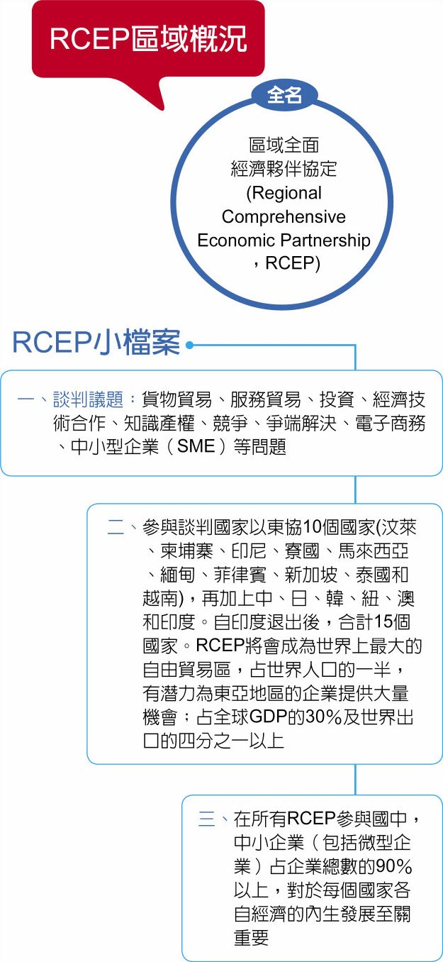 RCEP區域概況、RCEP小檔案