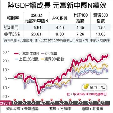 陸GDP續成長 元富新中國N績效讚