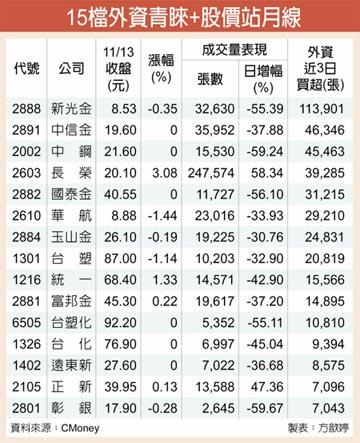 傳產金融夯 15檔股價站月線