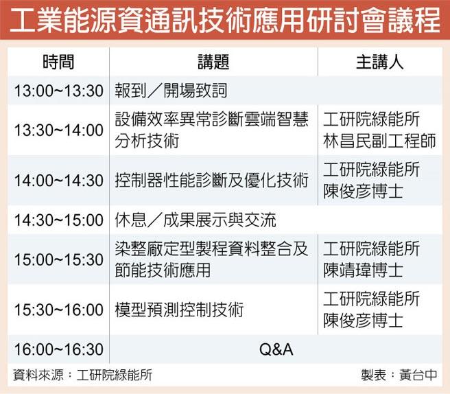 工業能源資通訊技術應用研討會議程