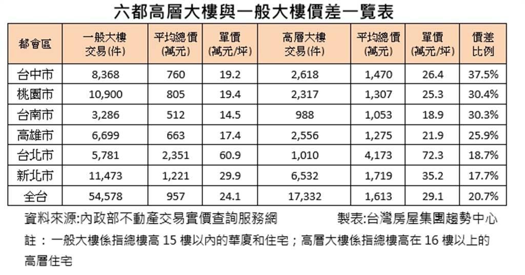 六都高層大樓與一般大樓價差一覽表