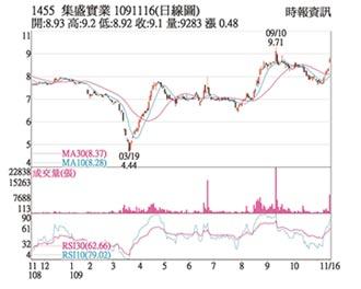 熱門股-集盛 買盤湧入均線向上