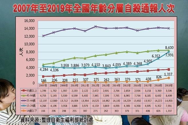 根據衛福部統計顯示,108年的自殺通報人數,15-24歲是106年的近2倍,14歲(含)以下更成長逾3倍;青少年因自殺死亡的人數108年有267人死亡(其中14歲以下10人、15至24歲257人),比107年增加47人。(國家政策研究基金會提供/李柏澔台北傳真)