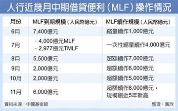 近五年新高 人行超額續作MLF 規模8千億人民幣