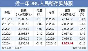 DBU人民幣存款 80個月新低