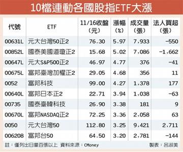 全球股市大漲 正向股指ETF高飛
