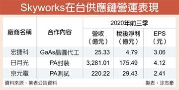Skyworks擴大委外 三台廠吃香