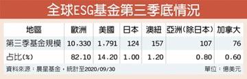 ESG基金Q3規模 亞洲成長最快