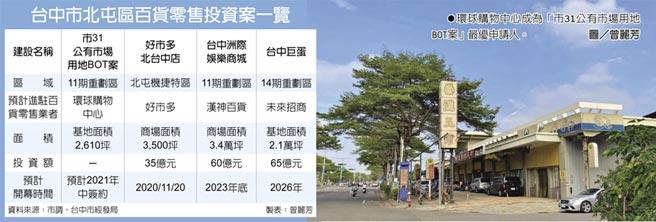 環球購物中心成為「市31公有市場用地BOT案」最優申請人。圖/曾麗芳  台中市北屯區百貨零售投資案一覽